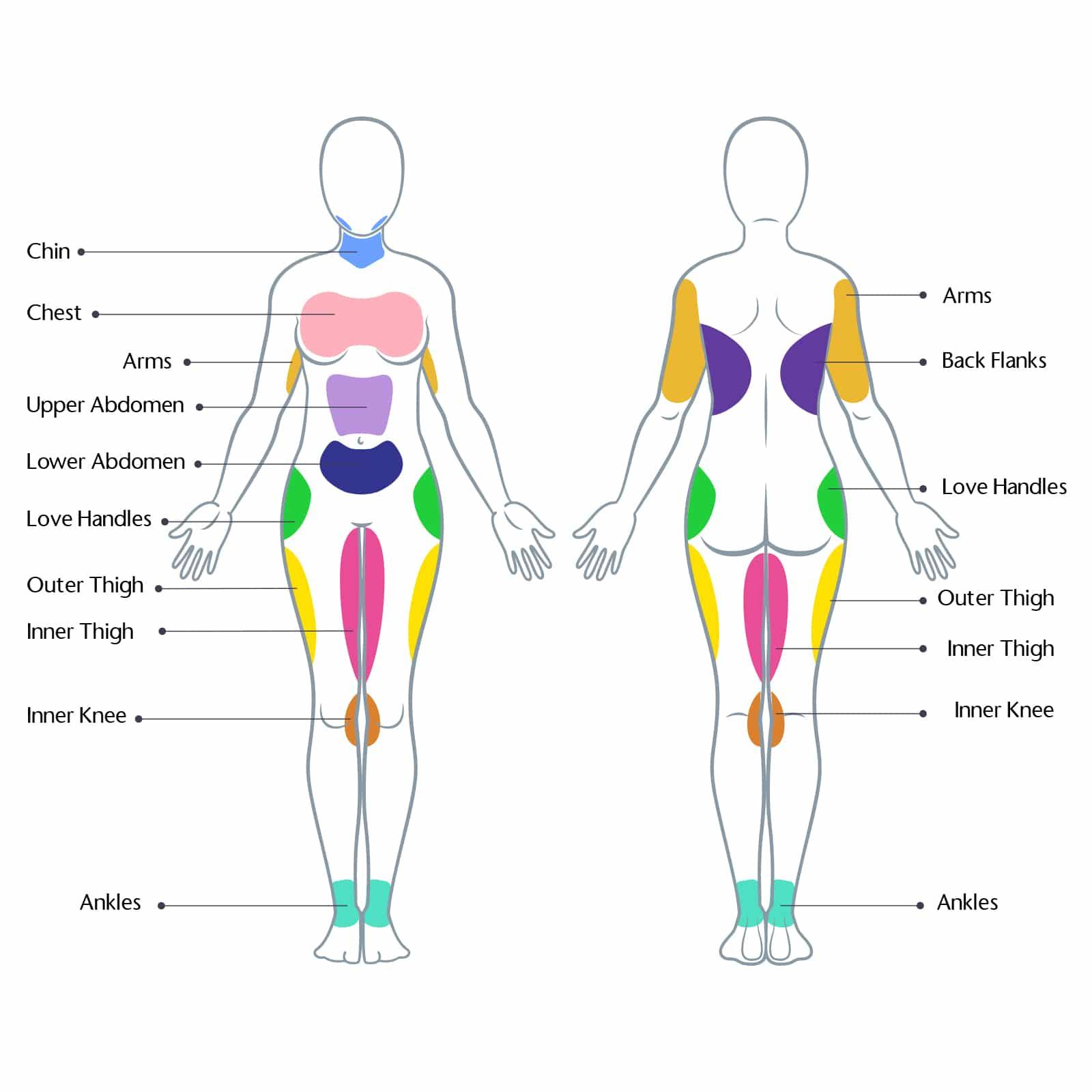 female liposuction treatment regions