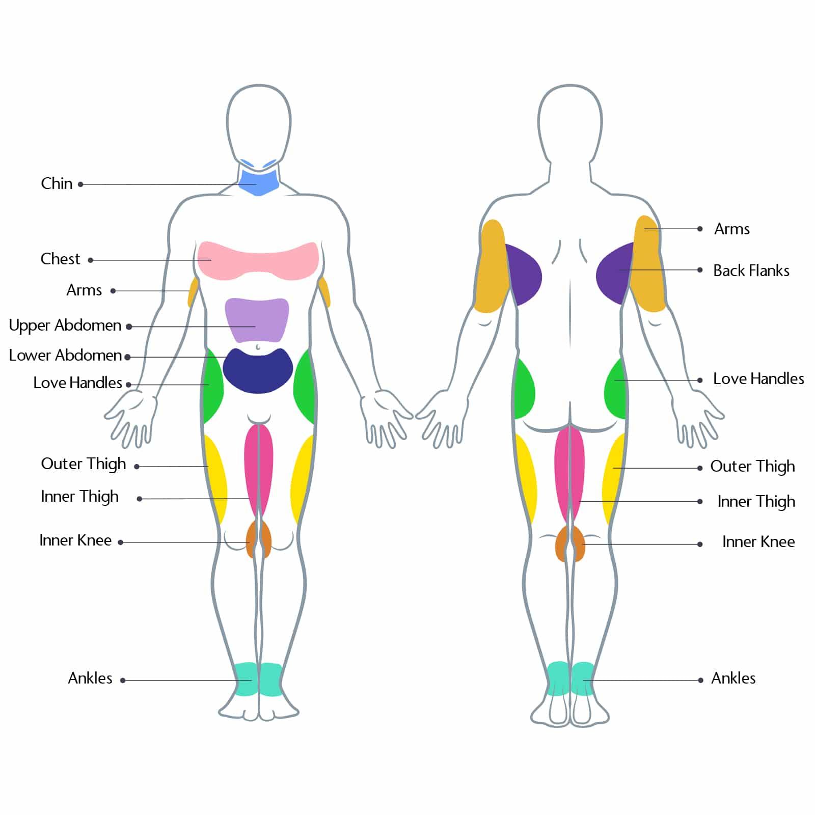 male liposuction treatment regions